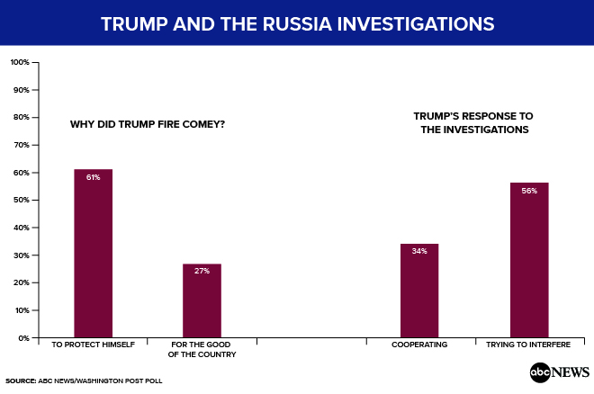 comey and russia charts-02_271476